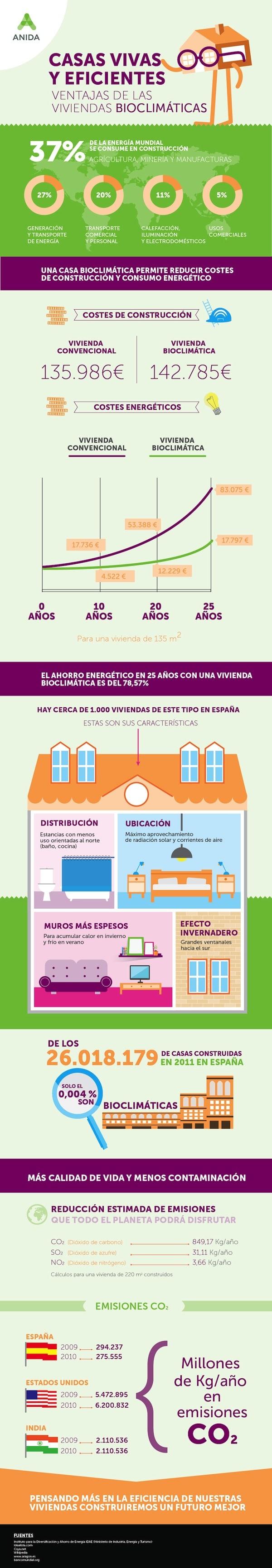 Casa-bioclimatica