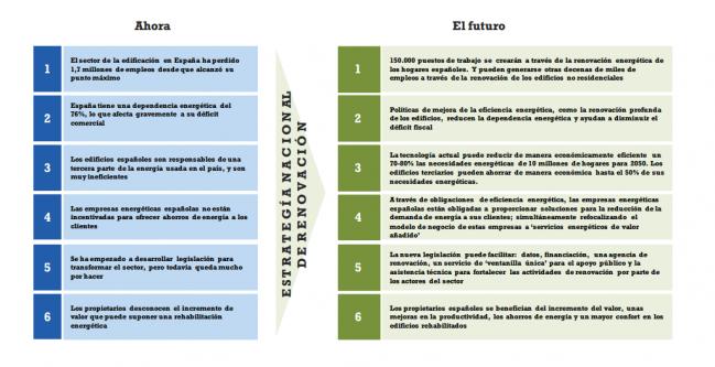 estrategia para la rehabilitacion 649x333 Informe estrategia para la rehabilitación en España