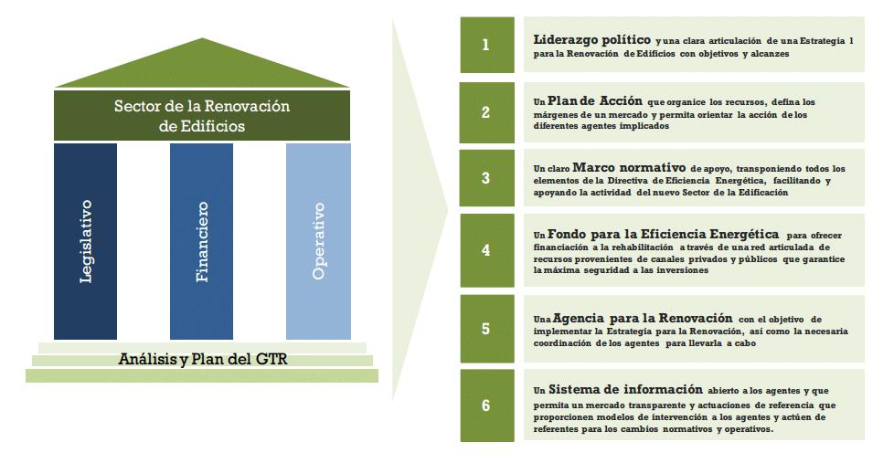 estrategia para la renovacion de edificios