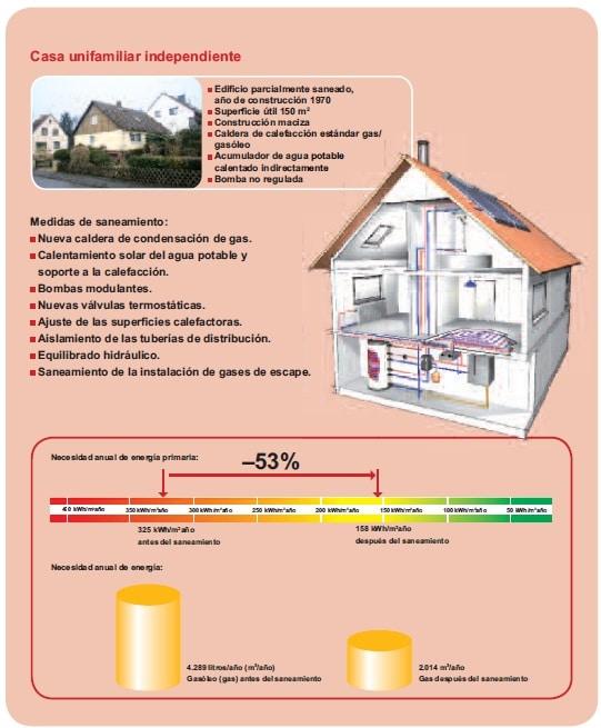 mejora de la eficiencia energetica Rehabilitación eficiente de edificios existentes