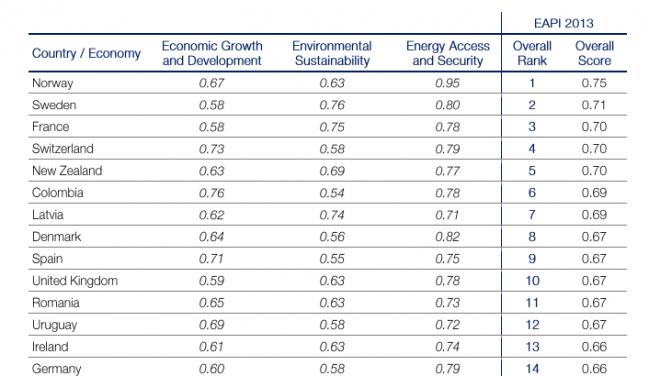 mejora politicas en eficienicia energetica