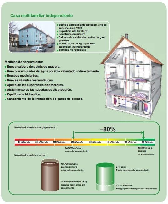 rehabilitacion energetica multifamiliar Rehabilitación eficiente de edificios existentes