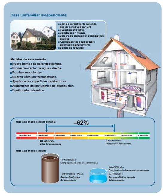 rehabilitacion energetica unifamiliar Rehabilitación eficiente de edificios existentes