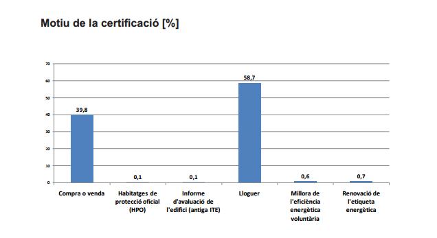 el alquiler certificado eficiencia energetica