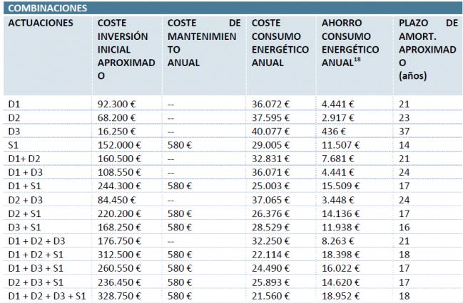 coste inversion rehabilitacion edificio