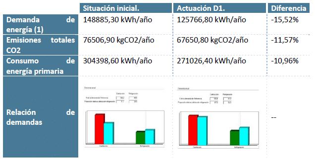 la demanda energética