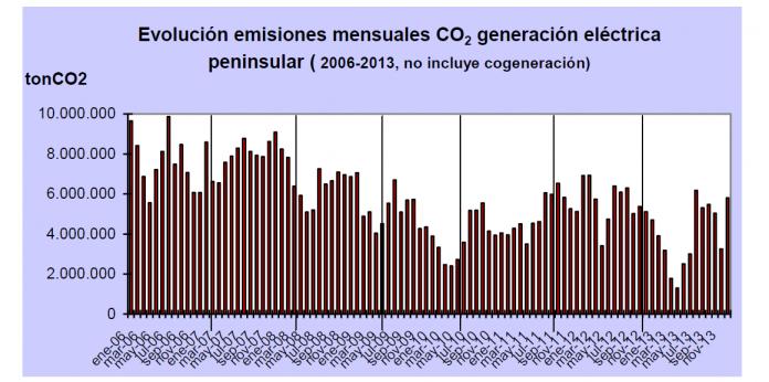 evolucion de emisiones mensuales co2