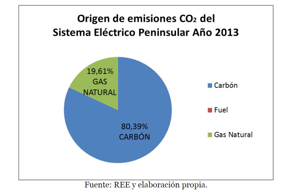 origen emisiones co2 espana