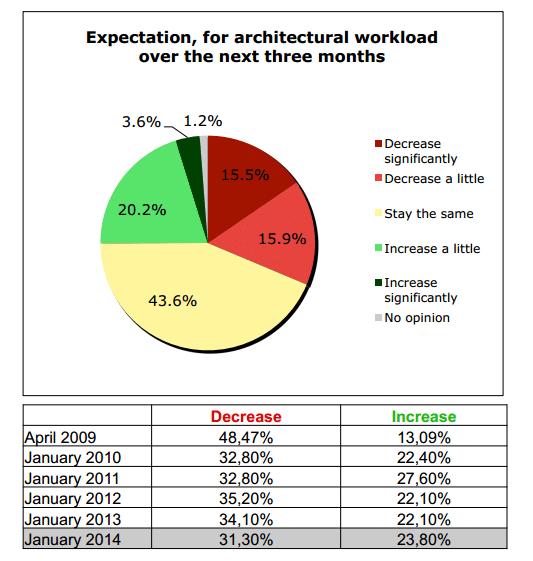 aumento trabajo arquitectura