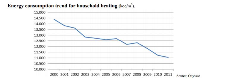consumo caida calefaccion