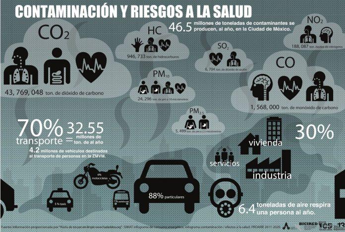 infografia contaminacion aire