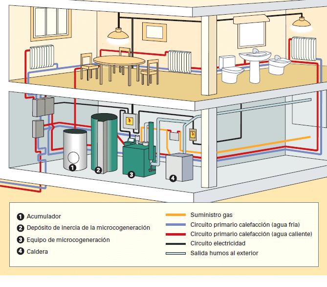 esquema funcionamiento microgeneracion