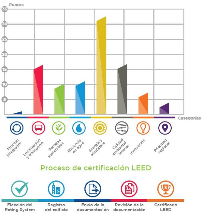 infografia certificación leed