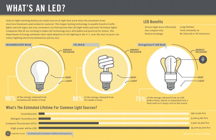 por que iluminacion led