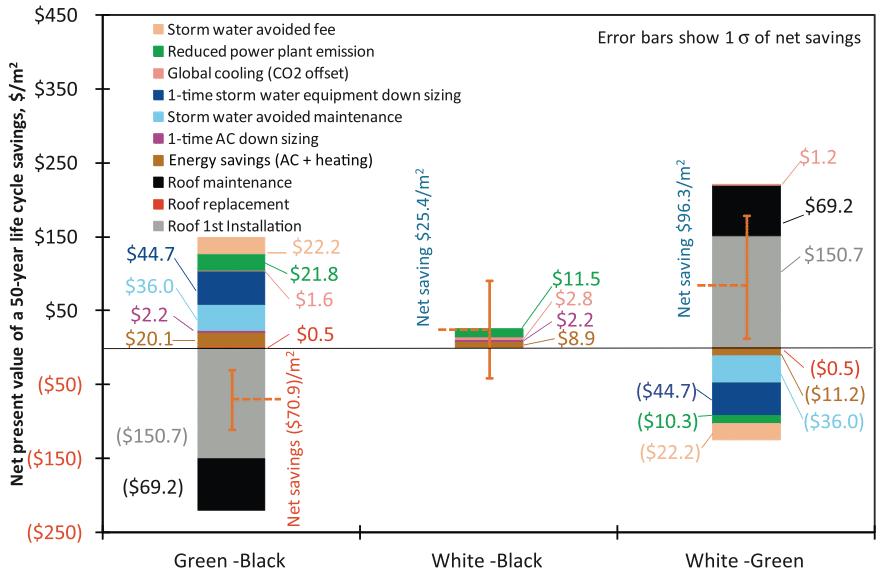 techos blancos mas eficientes que los verdes