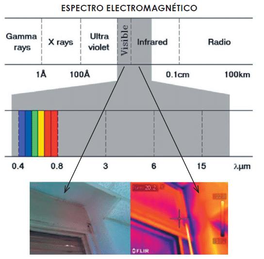 aplicaciones de la termografia