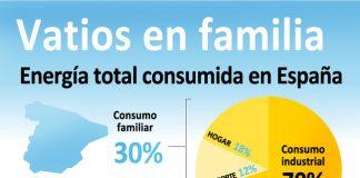 consumo energetico casa