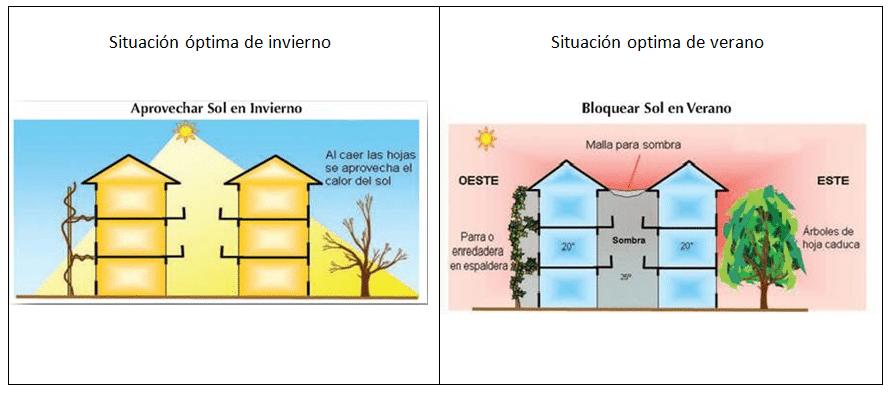 diseno bioclimatico fachadas viviendas