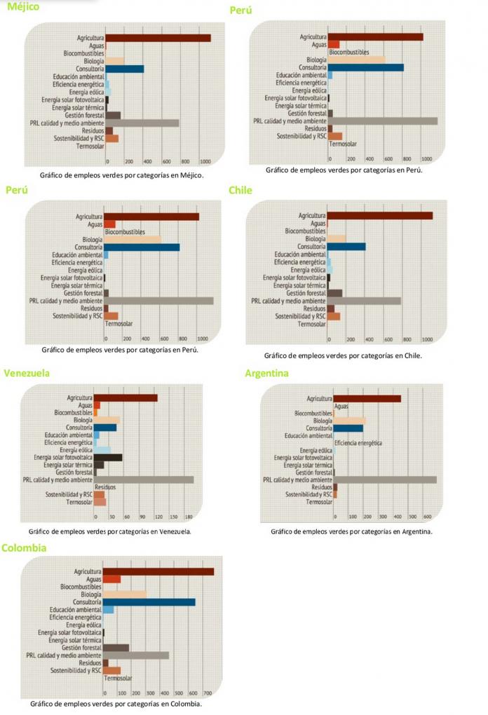 empleo verde latinoamerica ano 2013