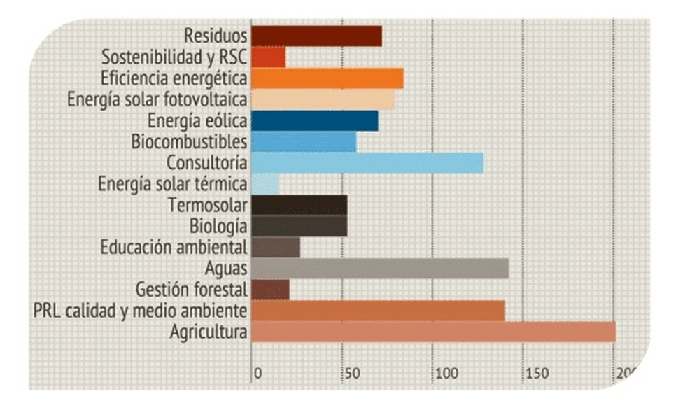 espana informe empleo verde