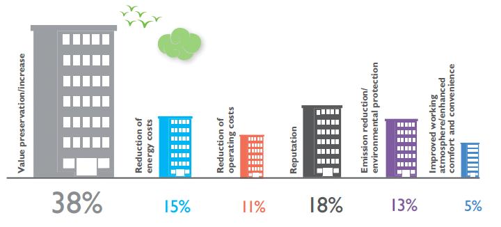 primer beneficio mercado inmobiliario