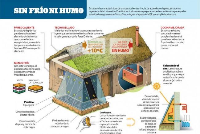 Casas calientes y limpias