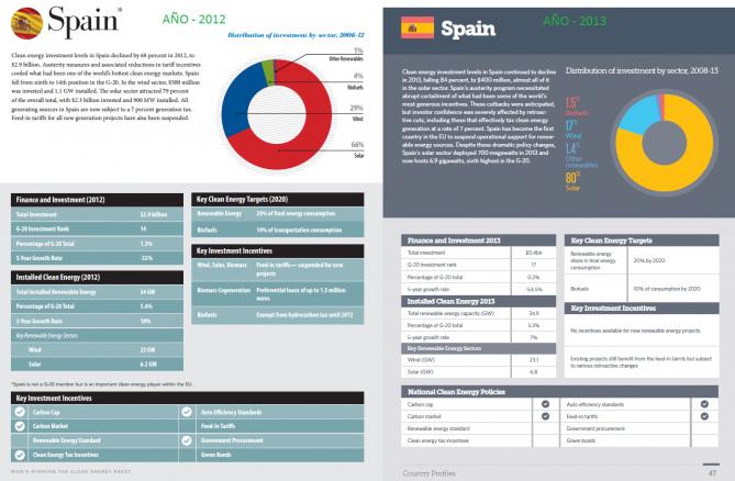 comparativa inversiones economicas renovables espana