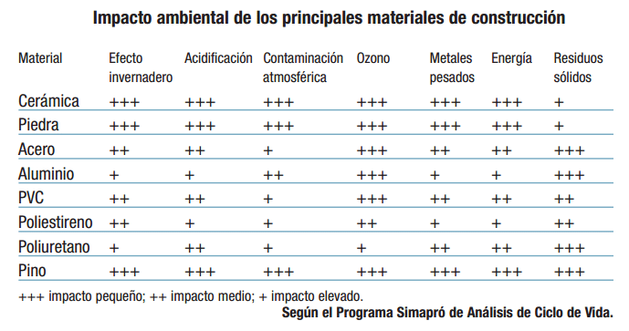 impacto ambiental materiales construccion
