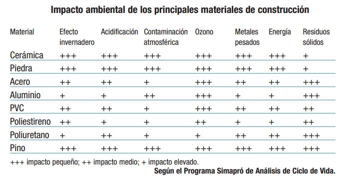 impacto ambiental materiales construccion