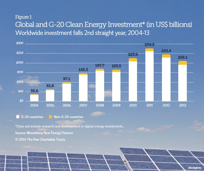 inversiones globales en energias renovables