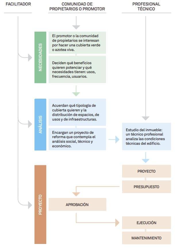 proceso ejecución proyecto cubierta ajardinada