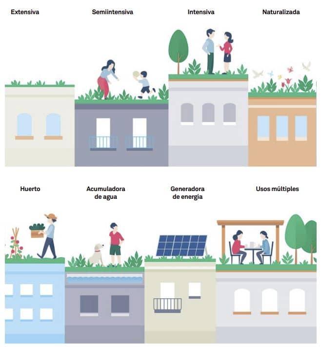 tipos cubiertas verdes o jardinadas