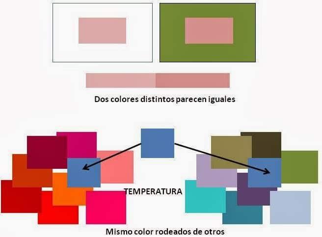 contraste del color