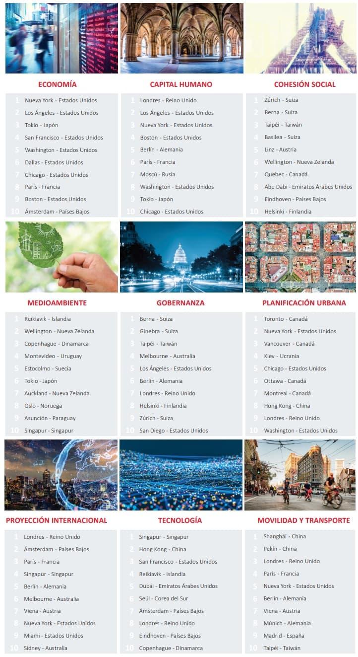 mejores ciudades del mundo ranking