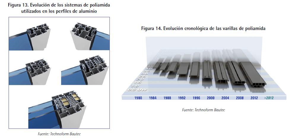 evolucion de las ventanas aluminio Guía de ventanas ante la certificación energética de edificios