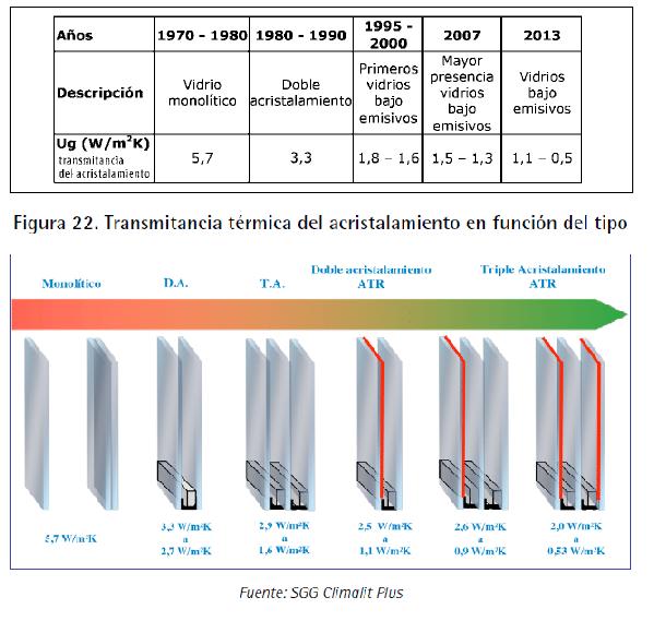 evolucion y transmitancia acristalamiento ventanas Guía de ventanas ante la certificación energética de edificios