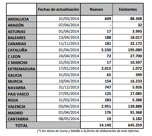 numero de edificios certificados por comunidad autonoma