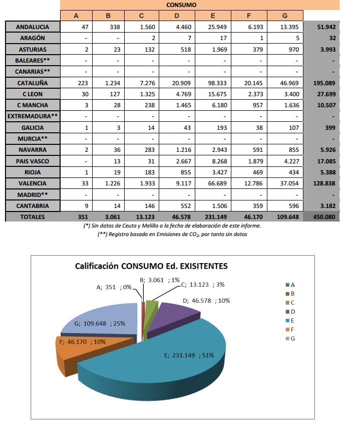 registro de calificaciones en consumo edificios existentes