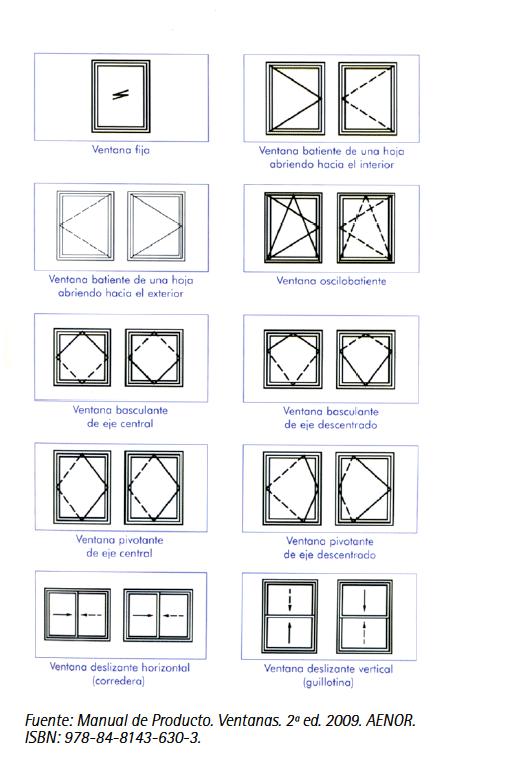 tipologia ventanas mas comunes