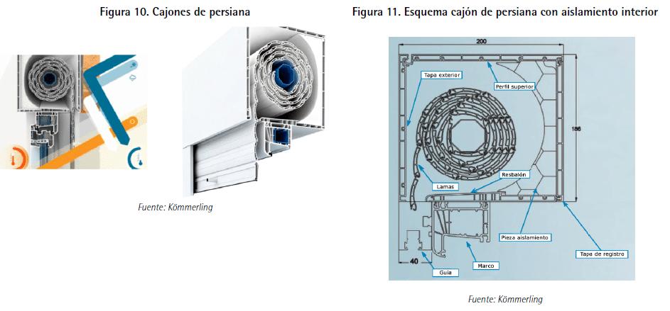 ventanas partes de un cajon de ventana Guía de ventanas ante la certificación energética de edificios