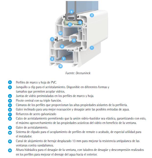 ventanas partes de un perfil de pvc Guía de ventanas ante la certificación energética de edificios