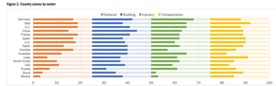 eficiencia energetica por sectores