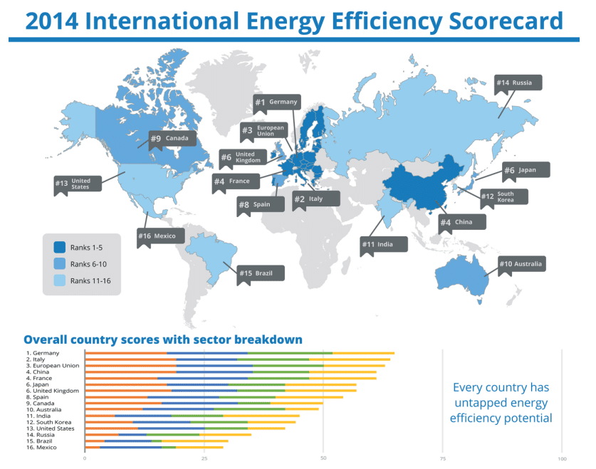 ranking global en eficiencia energetica