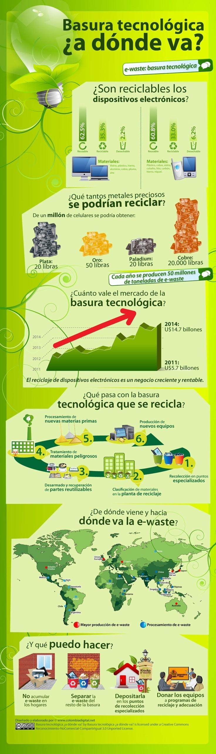 basura tecnologica