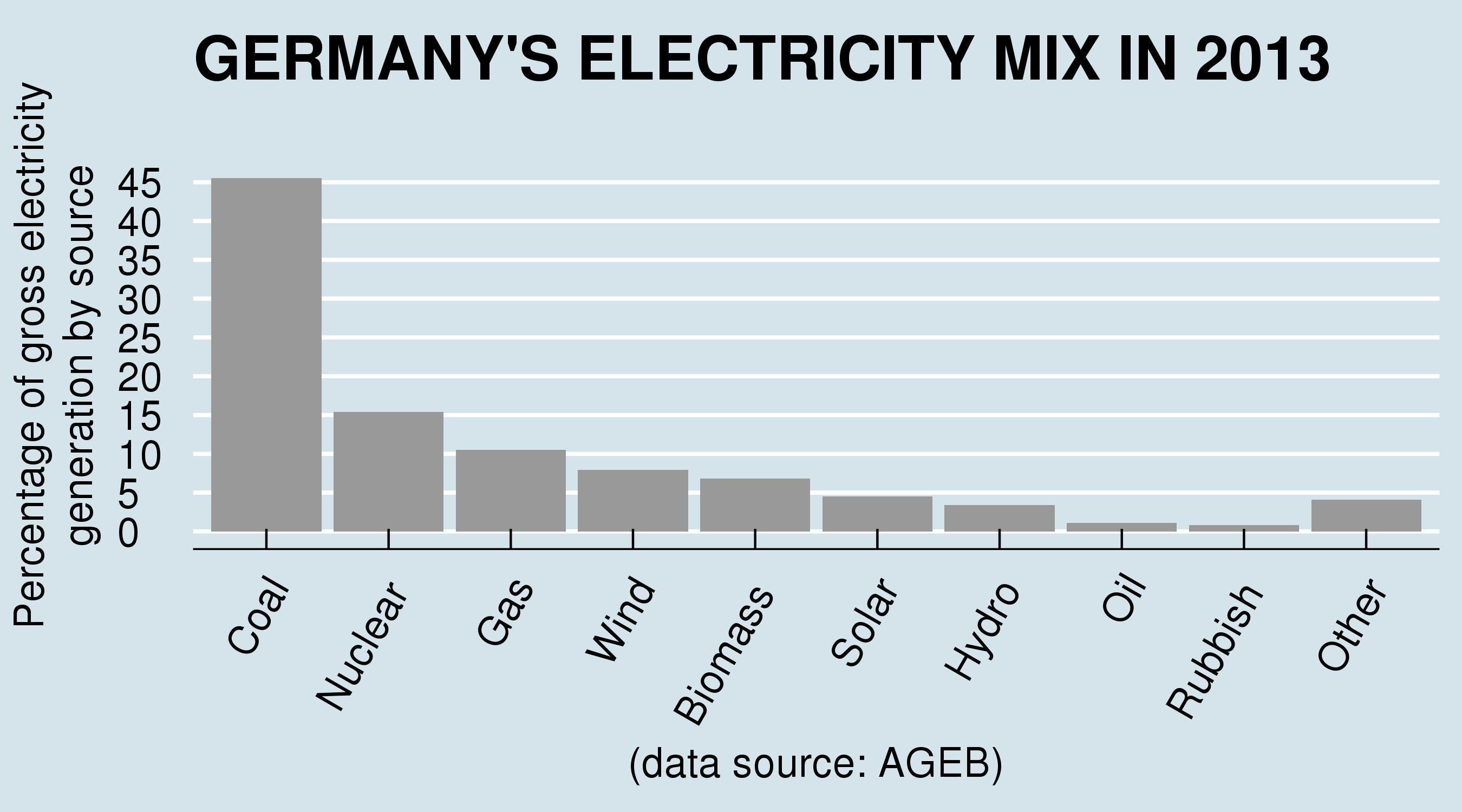 situacion energetica de alemania