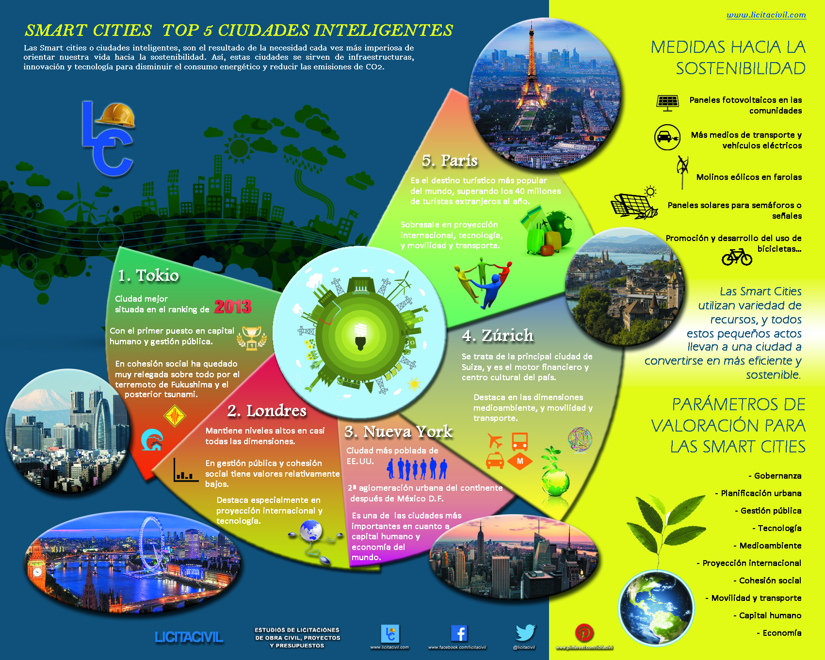infografia top cinco smart cities