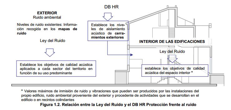 relacion ley del ruido y db hr