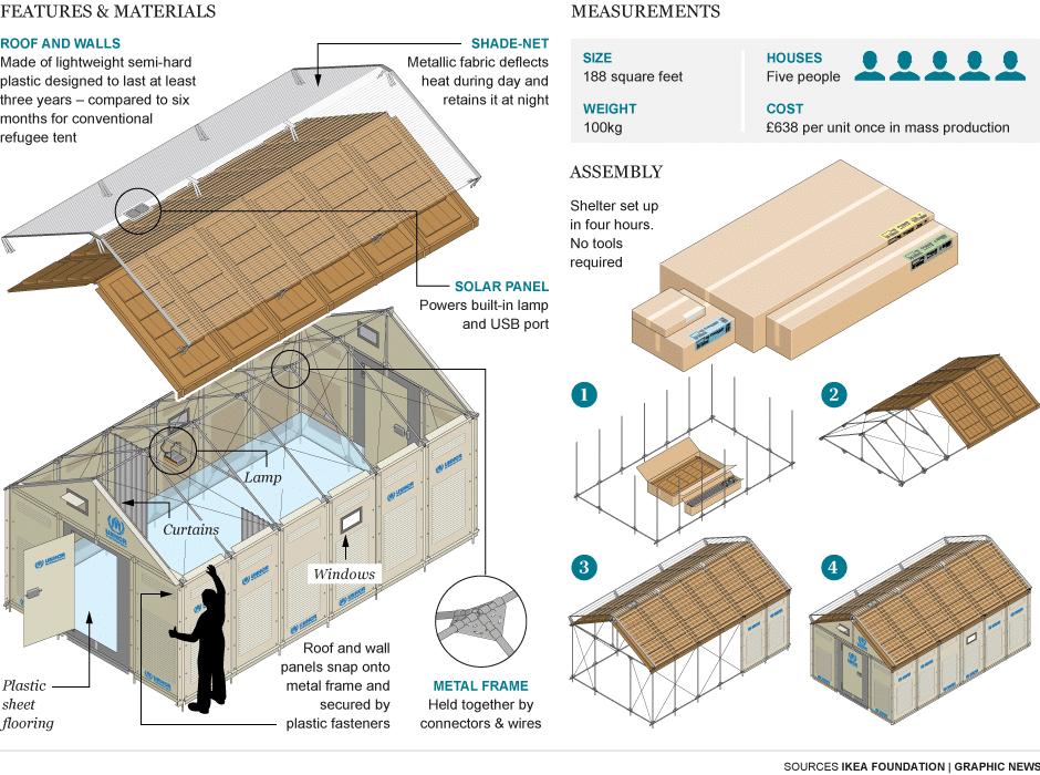 tienda prefabricada ikea para refugiados