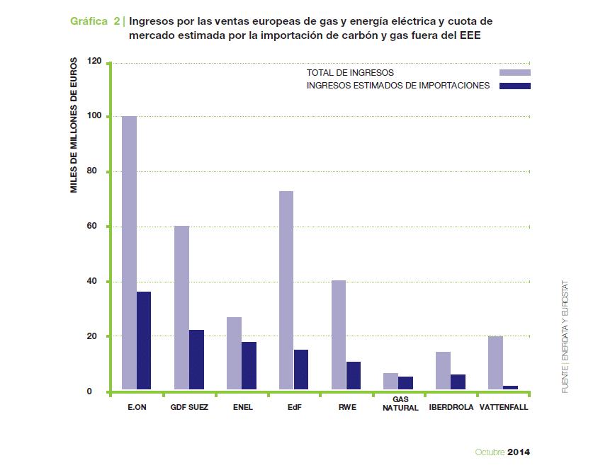 beneficio empresas de electricas europa
