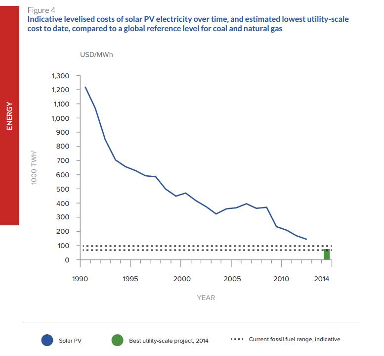 descenso coste energia fotovoltaica